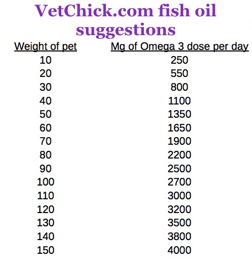 fish oil dose dog cat
